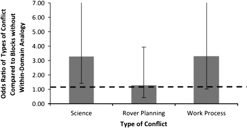 3 types of conflict