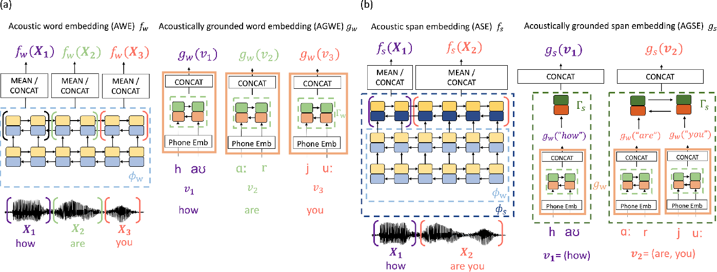 Figure 1 for Acoustic span embeddings for multilingual query-by-example search