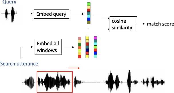 Figure 3 for Acoustic span embeddings for multilingual query-by-example search