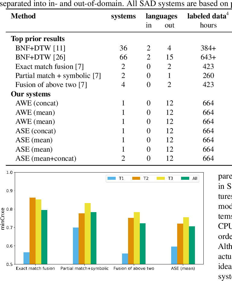 Figure 2 for Acoustic span embeddings for multilingual query-by-example search