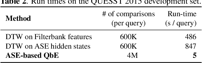 Figure 4 for Acoustic span embeddings for multilingual query-by-example search