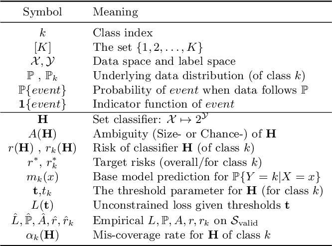 Figure 1 for SCRIB: Set-classifier with Class-specific Risk Bounds for Blackbox Models