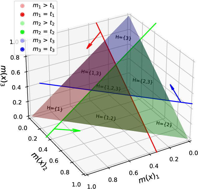 Figure 2 for SCRIB: Set-classifier with Class-specific Risk Bounds for Blackbox Models