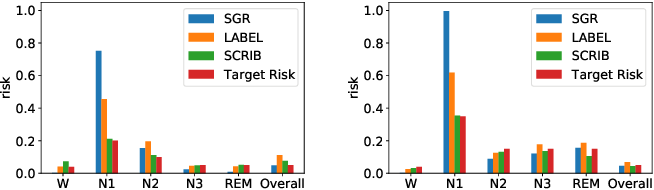 Figure 3 for SCRIB: Set-classifier with Class-specific Risk Bounds for Blackbox Models
