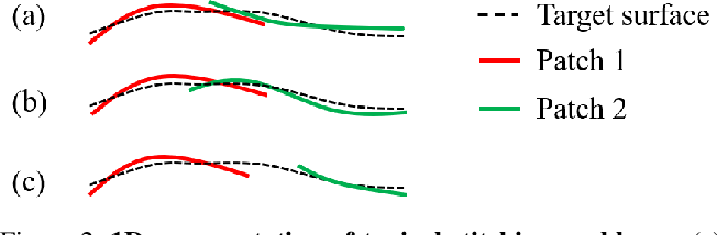 Figure 3 for Better Patch Stitching for Parametric Surface Reconstruction