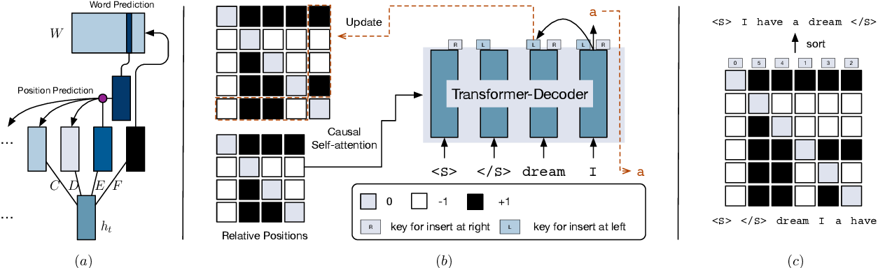 Figure 3 for Insertion-based Decoding with automatically Inferred Generation Order