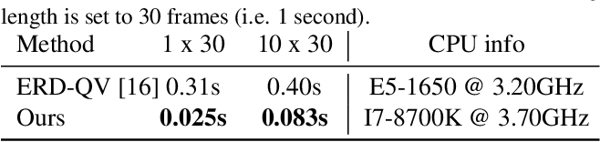 Figure 4 for Single-Shot Motion Completion with Transformer