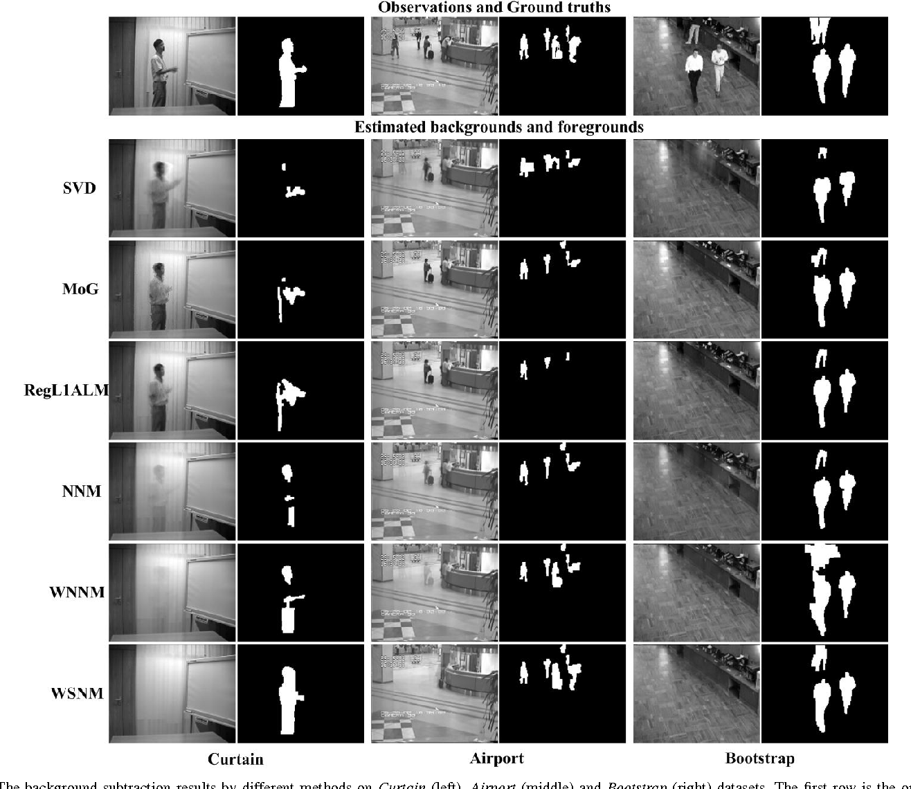 Figure 3 for Weighted Schatten $p$-Norm Minimization for Image Denoising and Background Subtraction