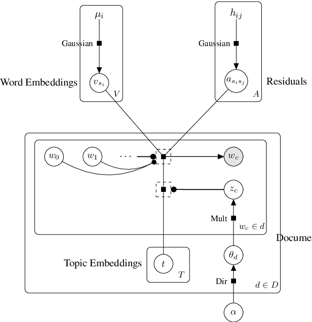 Figure 2 for Generative Topic Embedding: a Continuous Representation of Documents (Extended Version with Proofs)
