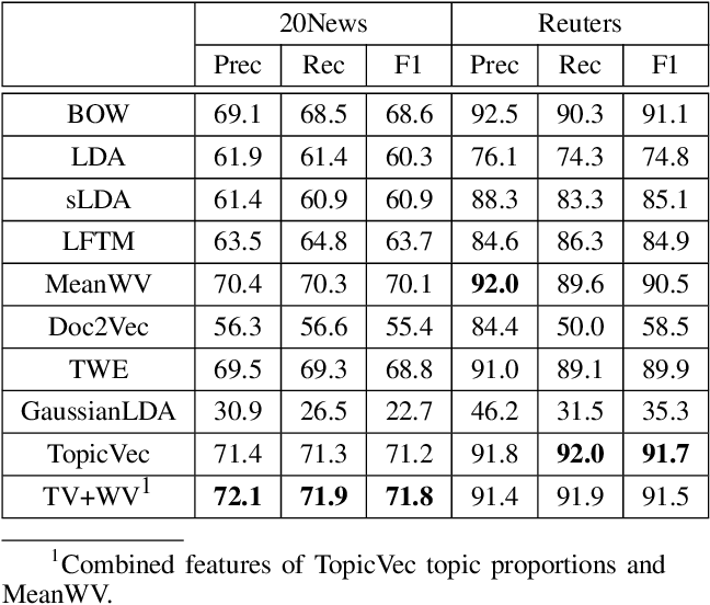 Figure 3 for Generative Topic Embedding: a Continuous Representation of Documents (Extended Version with Proofs)
