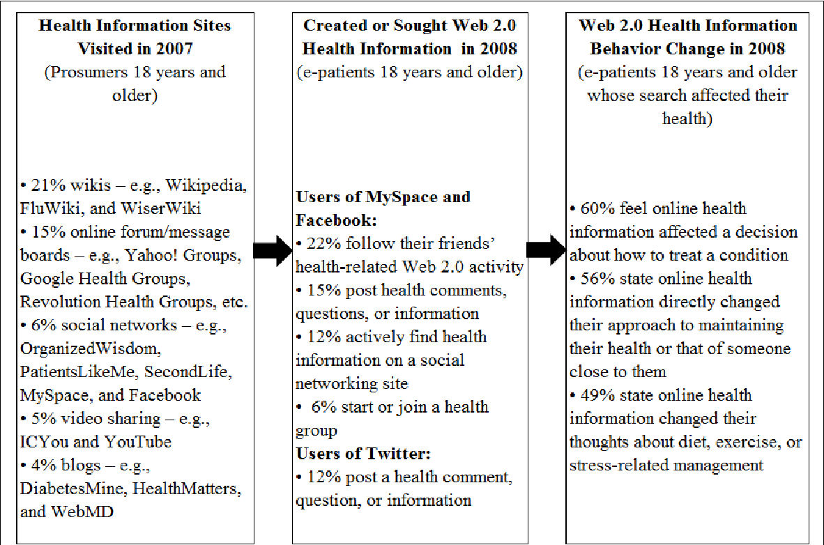 Figure 2 13 from Web 2 0 and its implications for health