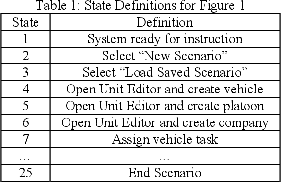 Usage testing of military simulation systems - Semantic Scholar