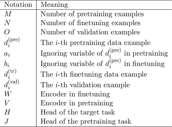 Figure 1 for Learning by Ignoring