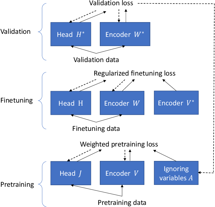 Figure 2 for Learning by Ignoring