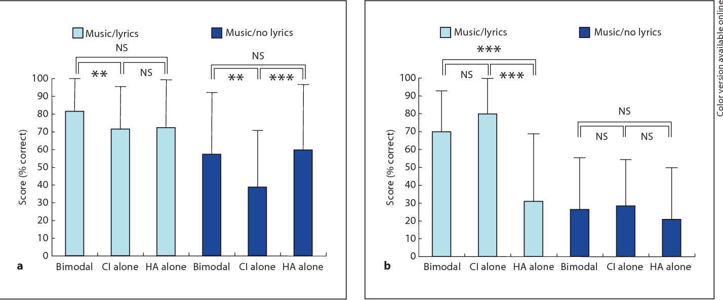 Figure 3 from How much residual hearing is 'useful' for music