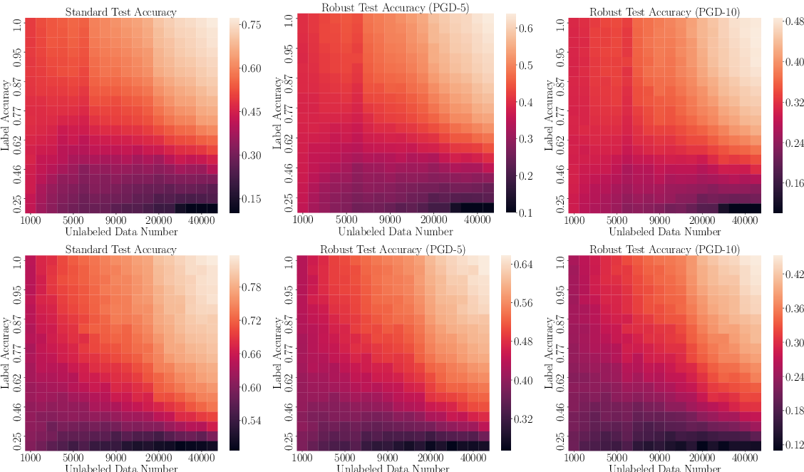Figure 1 for Where is the Bottleneck of Adversarial Learning with Unlabeled Data?