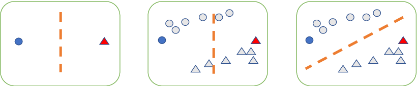 Figure 2 for Where is the Bottleneck of Adversarial Learning with Unlabeled Data?