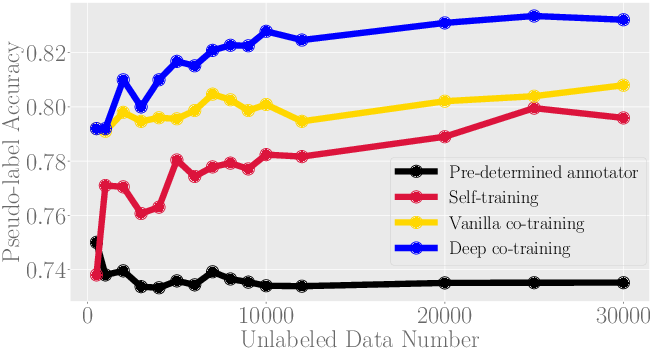 Figure 3 for Where is the Bottleneck of Adversarial Learning with Unlabeled Data?