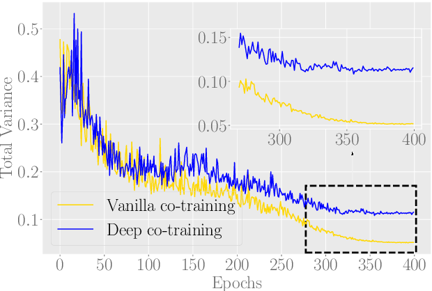 Figure 4 for Where is the Bottleneck of Adversarial Learning with Unlabeled Data?