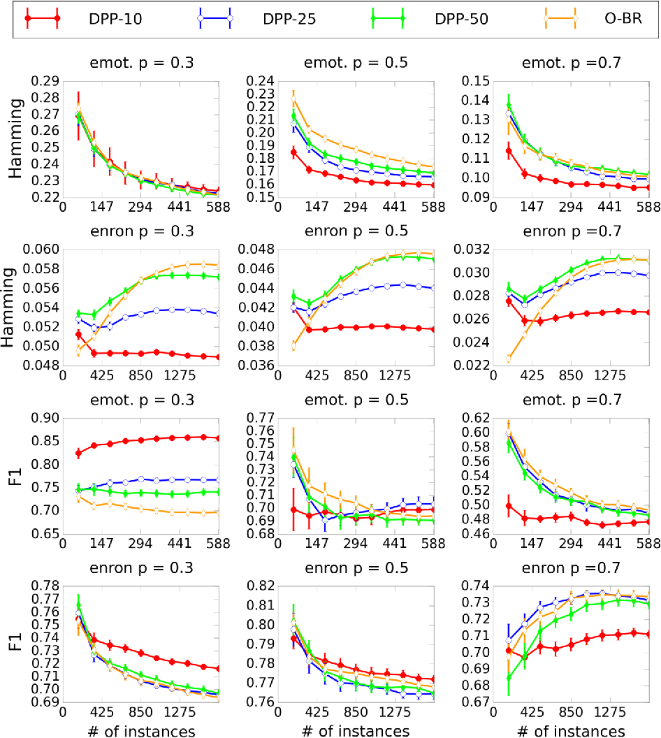 Figure 2 for Dynamic Principal Projection for Cost-Sensitive Online Multi-Label Classification