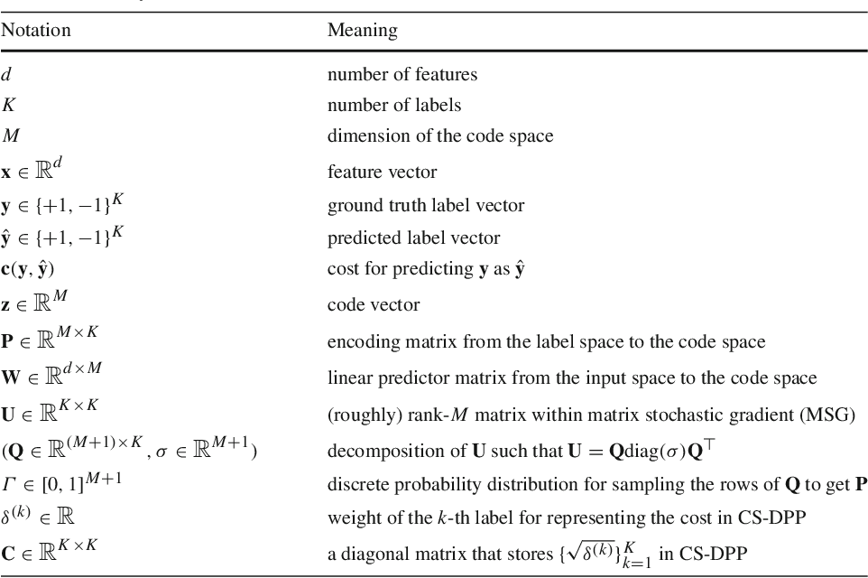 Figure 1 for Dynamic Principal Projection for Cost-Sensitive Online Multi-Label Classification