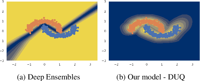 Figure 1 for Simple and Scalable Epistemic Uncertainty Estimation Using a Single Deep Deterministic Neural Network
