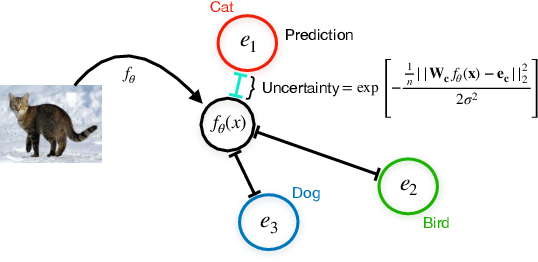 Figure 3 for Simple and Scalable Epistemic Uncertainty Estimation Using a Single Deep Deterministic Neural Network