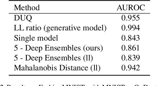 Figure 4 for Simple and Scalable Epistemic Uncertainty Estimation Using a Single Deep Deterministic Neural Network