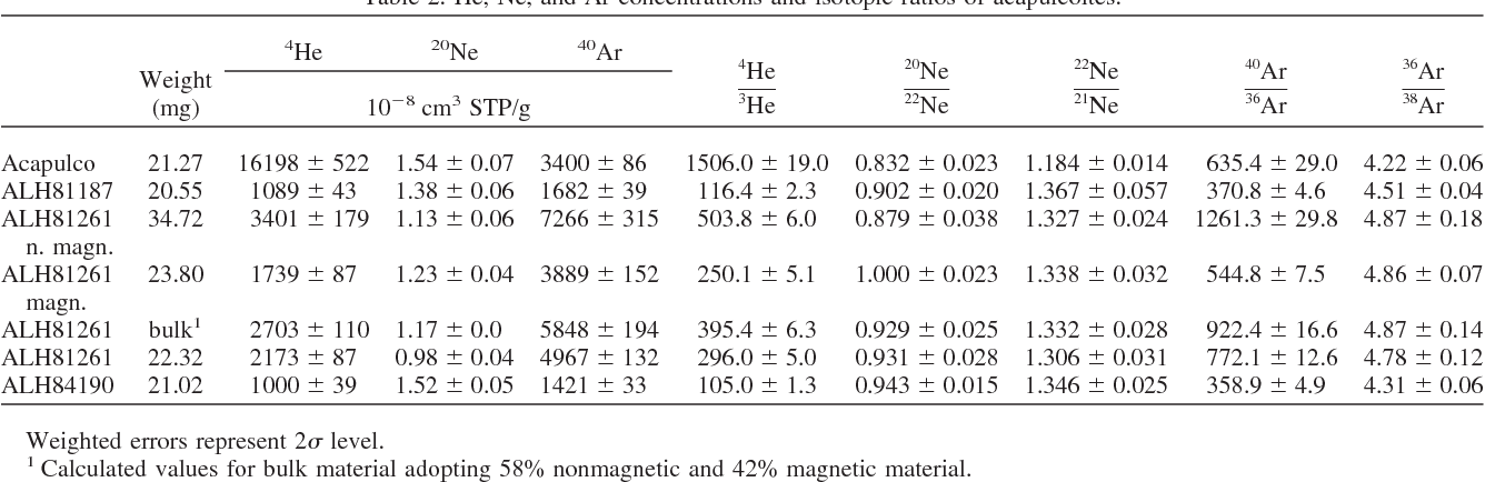 Relationships Among Lodranites And Acapulcoites Noble Gas Isotopic