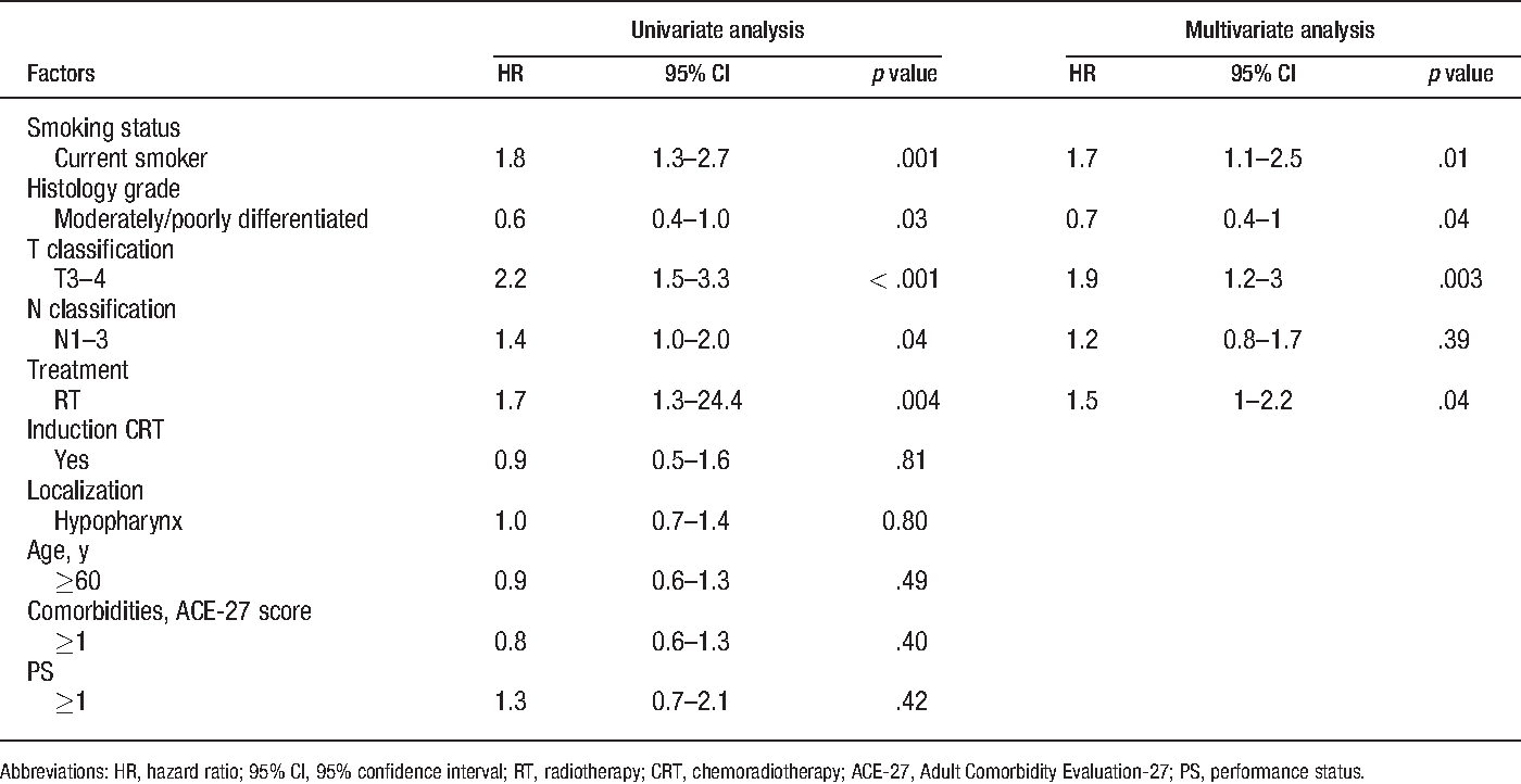 TABLE 4. Univariate and multivariate analyses of prognostic factors for progression-free survival.
