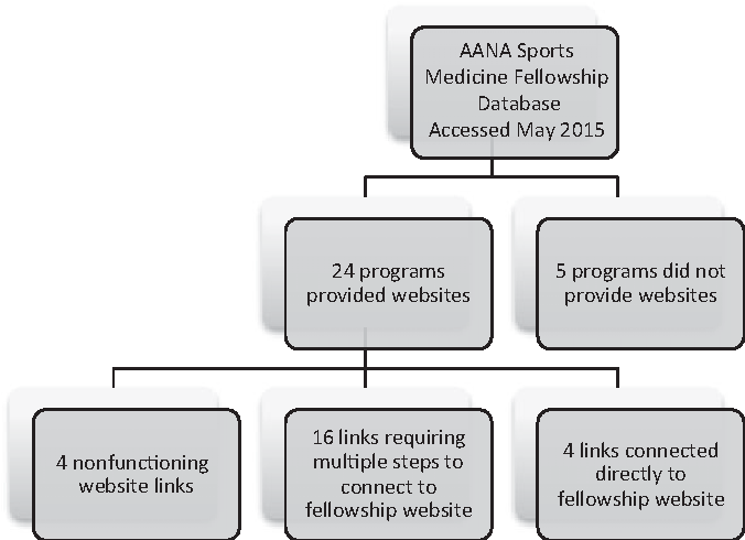 Figure 2 from Accredited Orthopaedic Sports Medicine