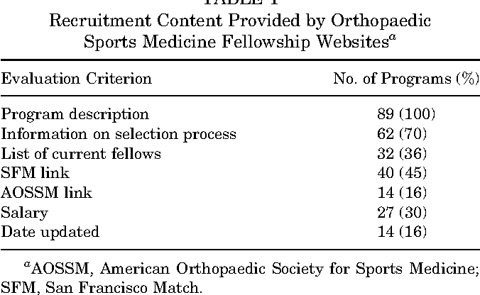 Table 1 from Accredited Orthopaedic Sports Medicine