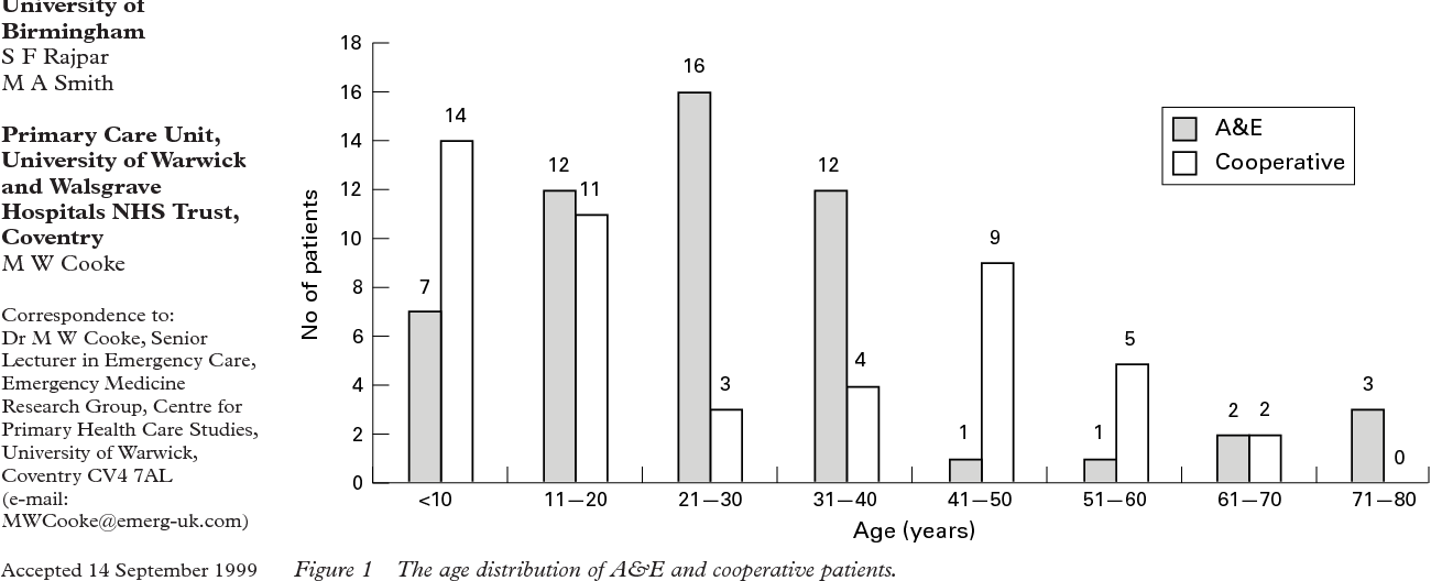 Figure 1 The age distribution of A&E and cooperative patients.