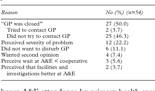 Table 2 Reasons for attending A&E with primary care problem