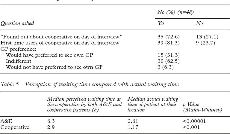 Table 5 Perception of waiting time compared with actual waiting time