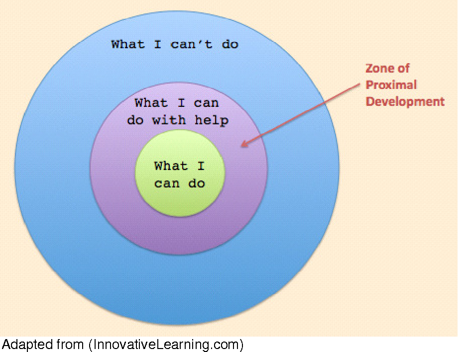 Vygotsky s zone of proximal development theory what are its figure 1 ccuart Images