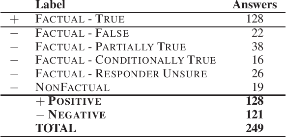 Figure 1 for Fact Checking in Community Forums