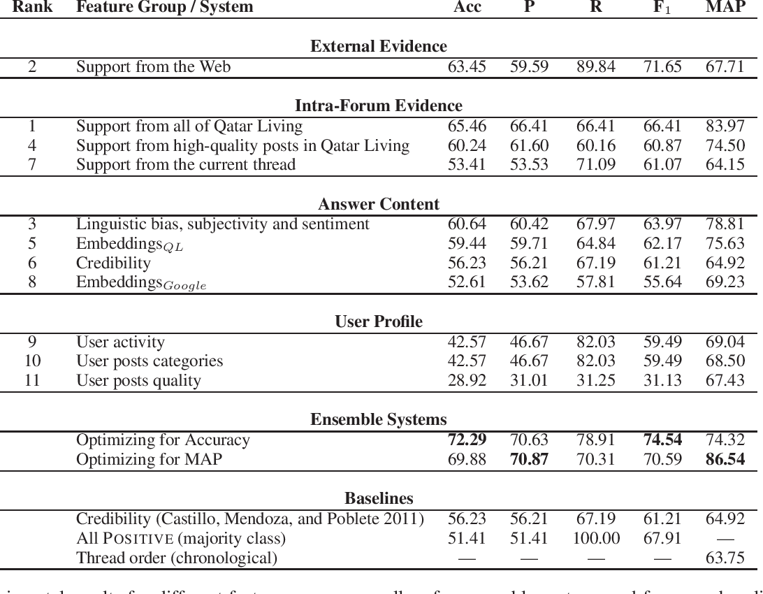 Figure 3 for Fact Checking in Community Forums
