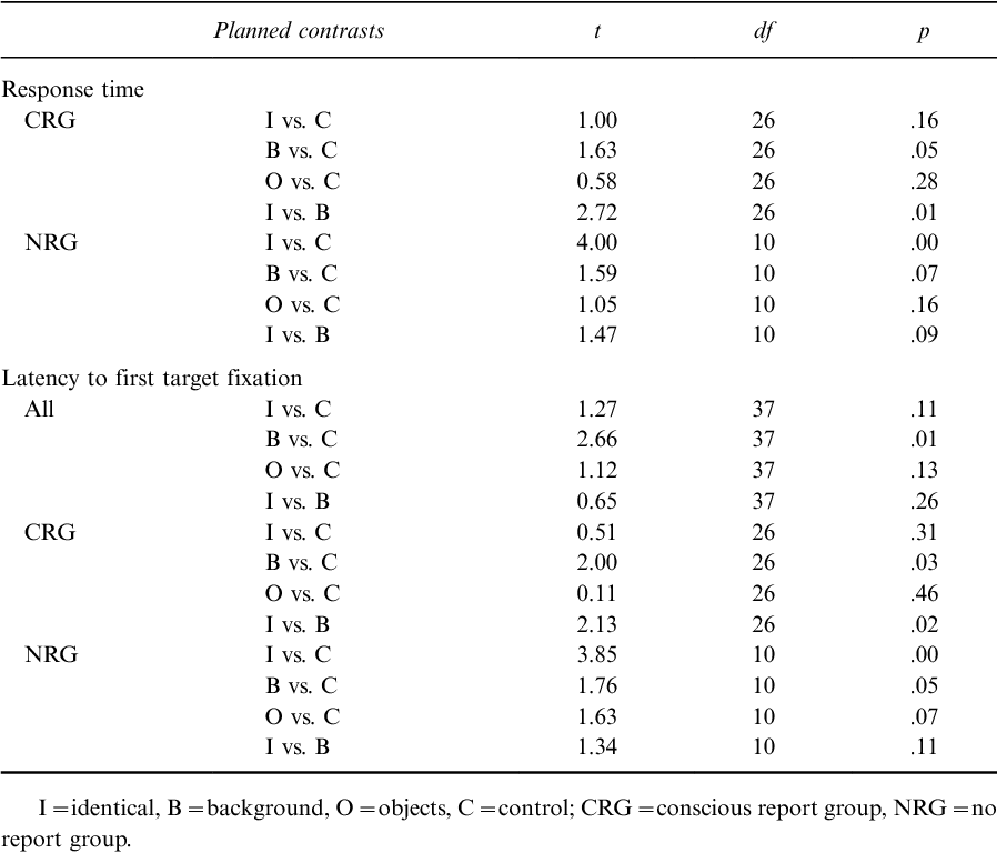 TABLE 1 Summary of planned contrasts for response time and latency to first target fixation across preview conditions during visual search in Experiment 1 split for participant groups
