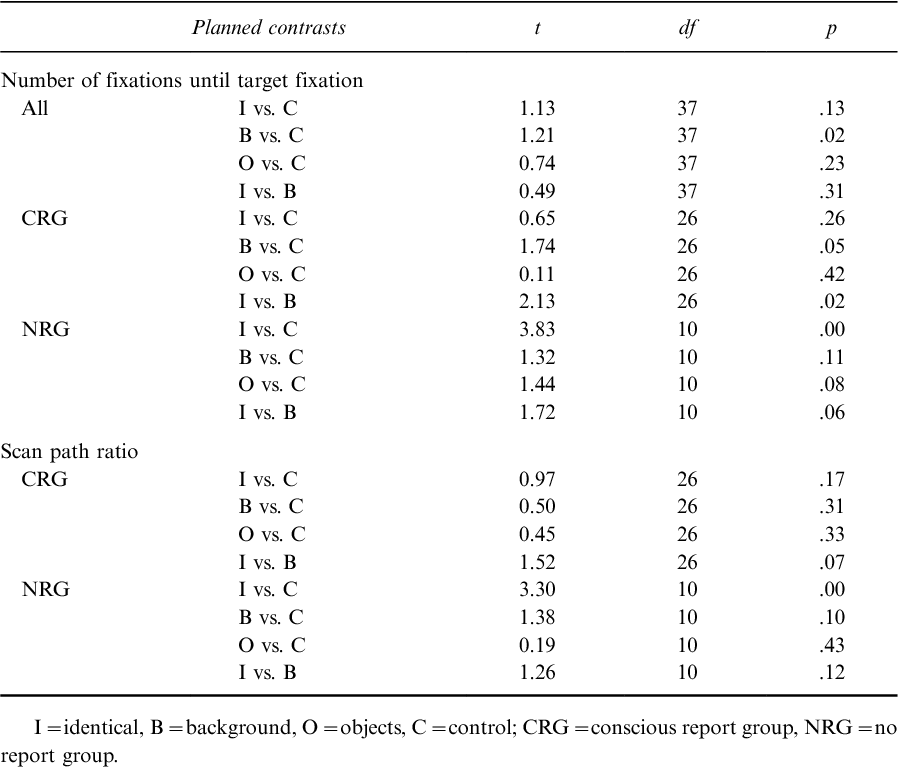 TABLE 2 Summary of planned contrasts for number of fixations until target fixation and scan path ratio across preview conditions during visual search in Experiment 1 split for participant groups