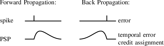 Figure 1 for Online Few-shot Gesture Learning on a Neuromorphic Processor
