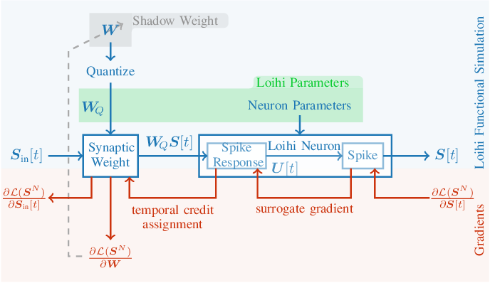 Figure 2 for Online Few-shot Gesture Learning on a Neuromorphic Processor