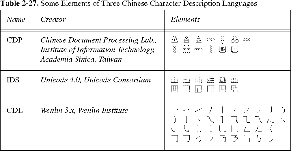 Table 2 27 From Title Chinese Character Description Languages Cdl