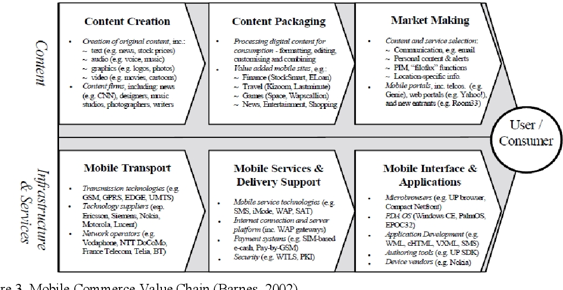 PDF] Mobile application ecosystems from the application developers