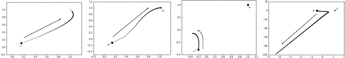 Figure 1 for Convergence Analysis of the Dynamics of a Special Kind of Two-Layered Neural Networks with $\ell_1$ and $\ell_2$ Regularization