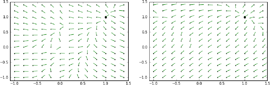 Figure 3 for Convergence Analysis of the Dynamics of a Special Kind of Two-Layered Neural Networks with $\ell_1$ and $\ell_2$ Regularization