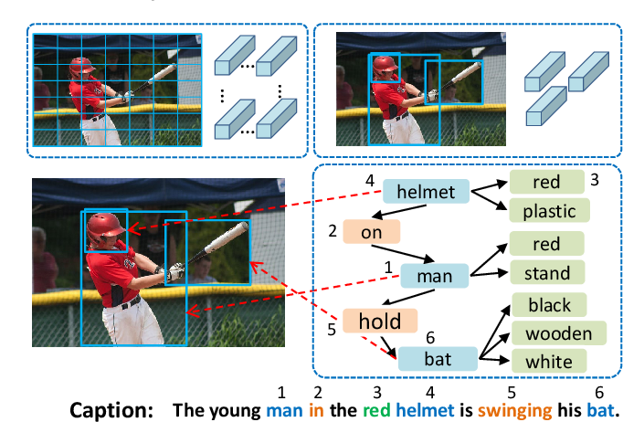 Figure 1 for Aligning Linguistic Words and Visual Semantic Units for Image Captioning