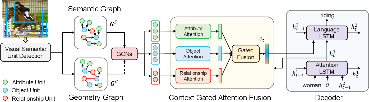 Figure 3 for Aligning Linguistic Words and Visual Semantic Units for Image Captioning