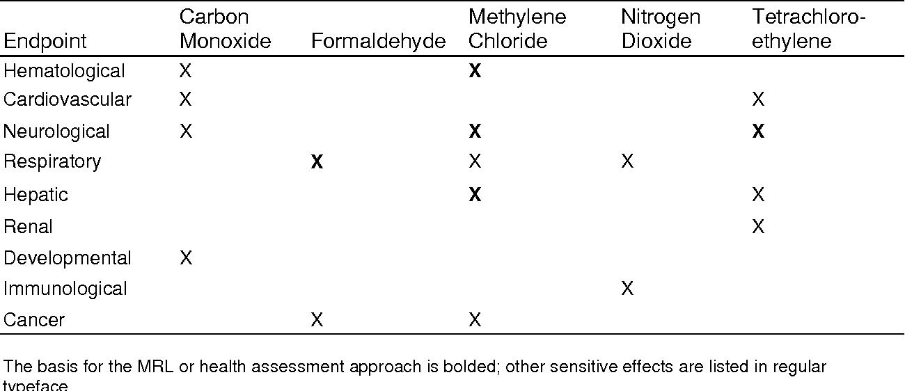 Draft Interaction Profile For Carbon Monoxide Formaldehyde