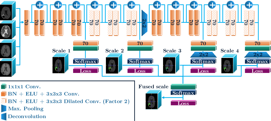Figure 3 for Generalised Wasserstein Dice Score for Imbalanced Multi-class Segmentation using Holistic Convolutional Networks